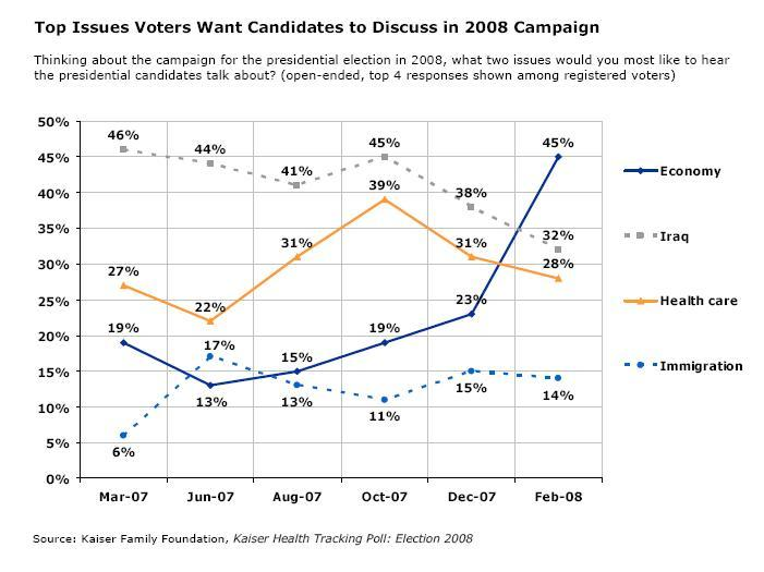 Health Care Polling and the 2008 Elections