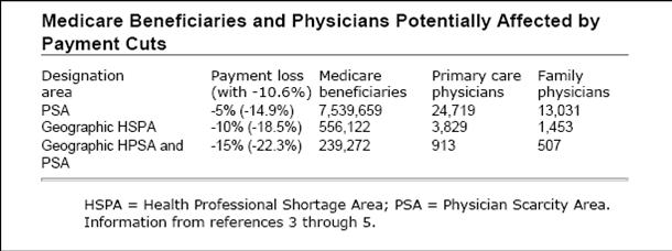 PSA and HPSA Medicare Cuts 2008