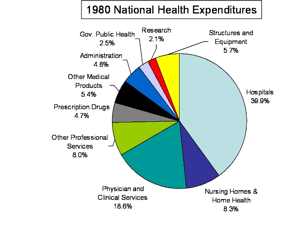 1980 National Health Expenditures
