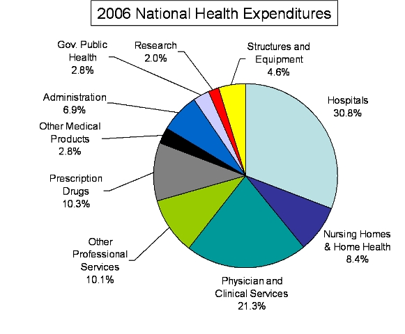 2006 National Health Expenditures