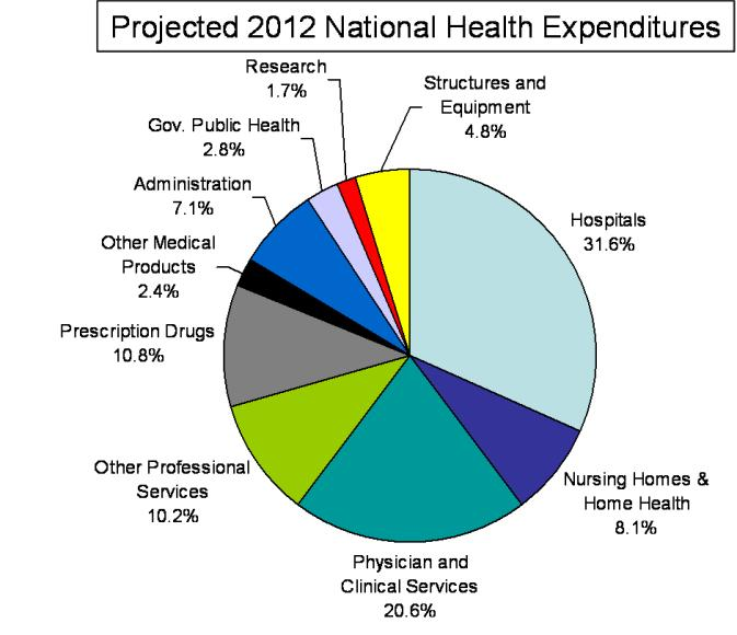 National Health Expenditures 2012 Estimates