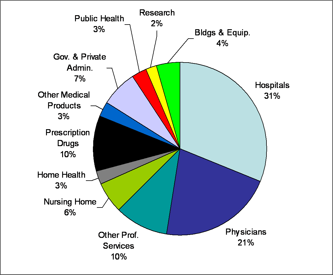 2007 US Health Spending