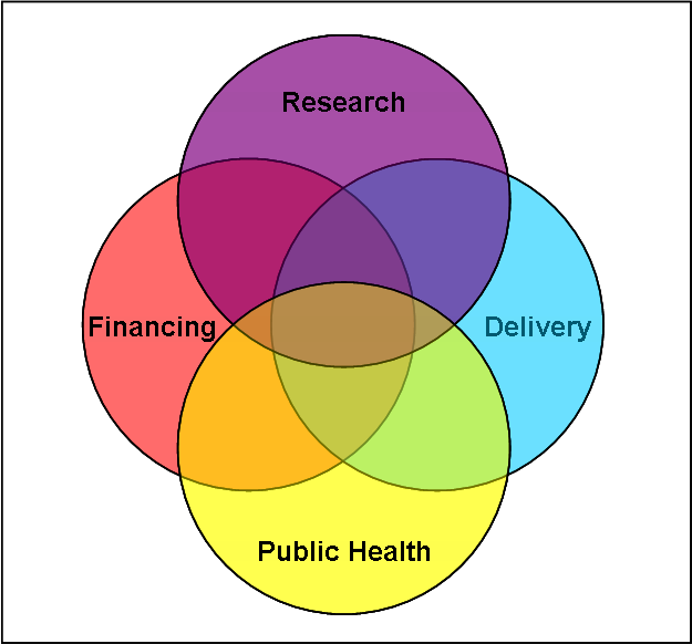 Health System's Four Spheres