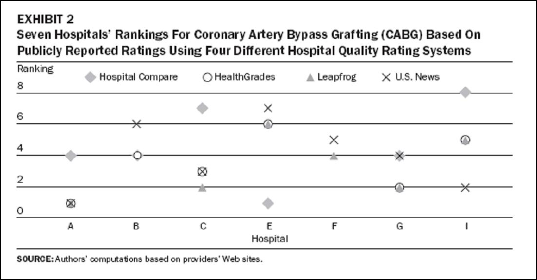 Comparing Quality of Hospitals