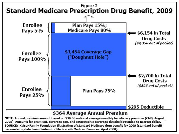 Medicare Part D 2009 Standard Benefit