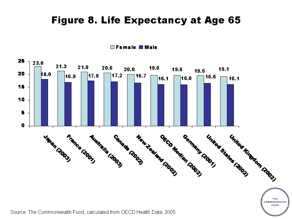 Life Expectancy at Age 65 - US v. other countries