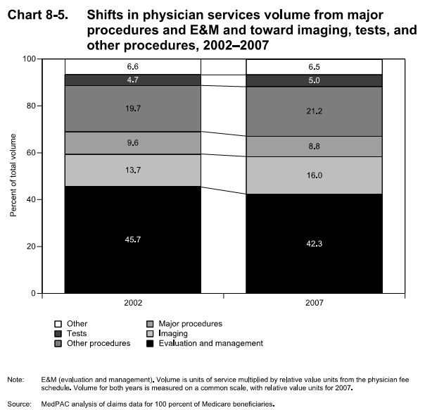 Physician Service Mix 2002-2007 - MedPAC-0609