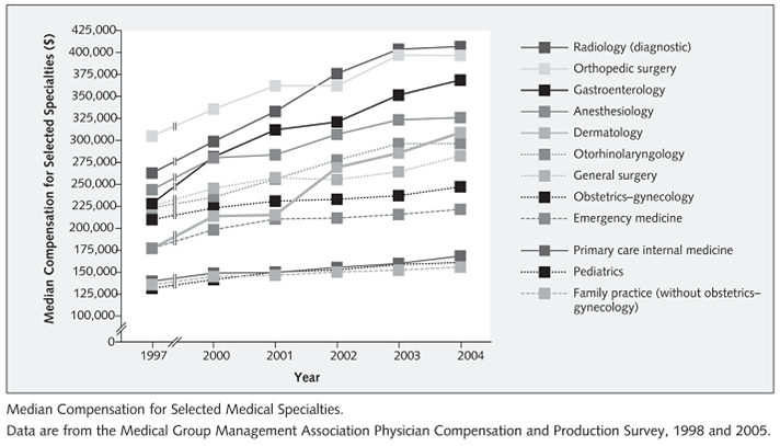 Physician Compensation - 1997-2004