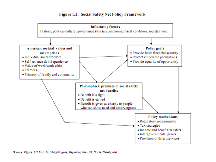 Urban Institute - Deciphering the Conflicting Values Shaping the U.S. Social Safety Net Figure 1.2