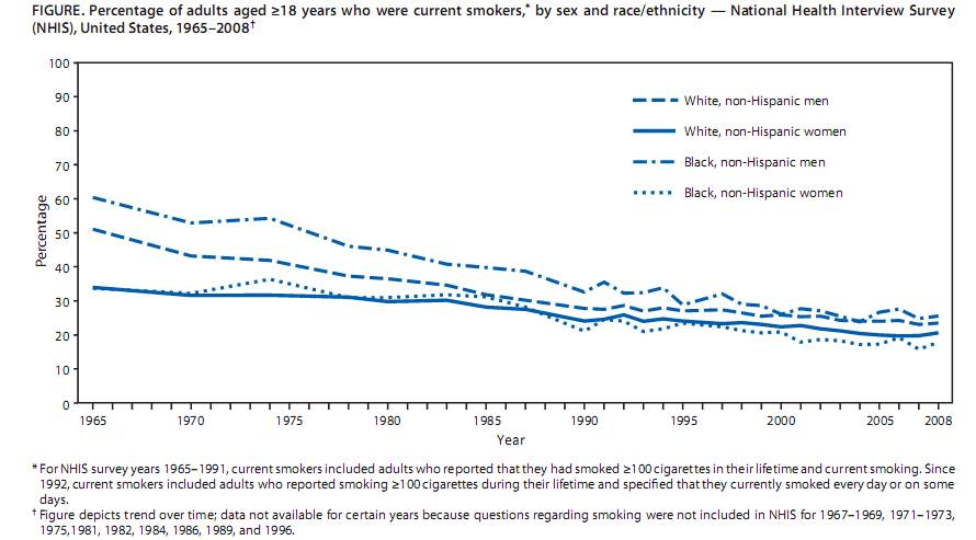 Smoking Rates (Tobacco Use) 1965-2008