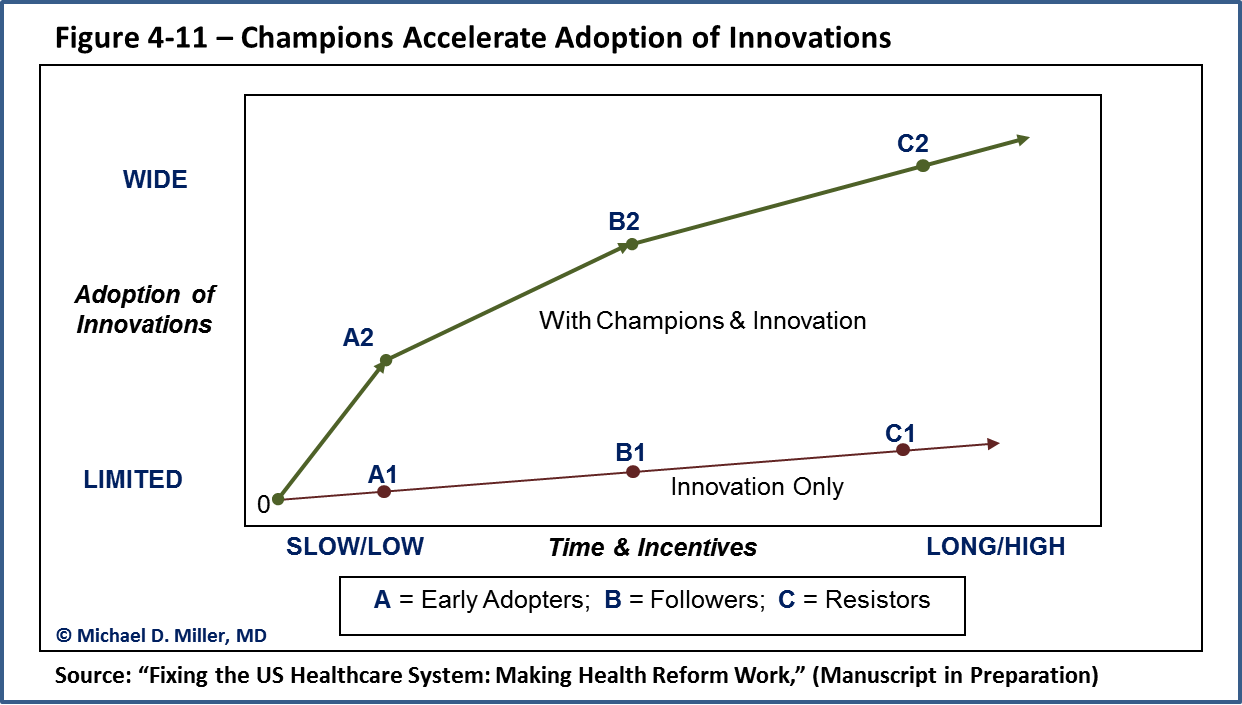 Champions for Change - Change Agents - Promoting Adoption of Healthcare Innovations