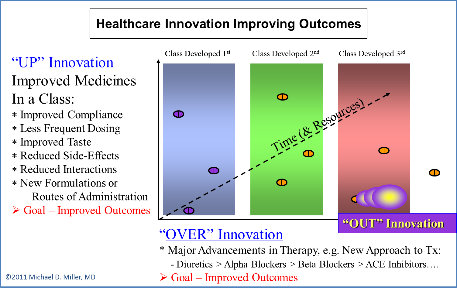 Healthcare Innovation - OUT Innovation - Z Axis - MDMiller 2011