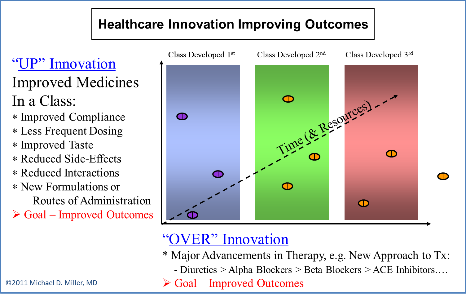 Healthcare Innovation - OVER Innovation - Y Axis - MDMiller 2011