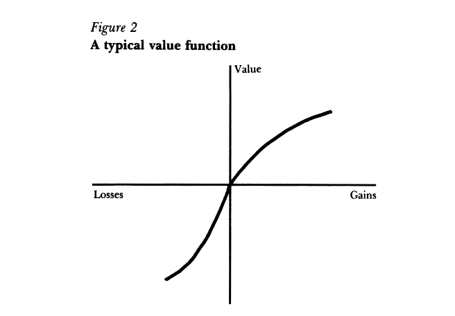 Kahneman 1991 Loss Aversion Figure