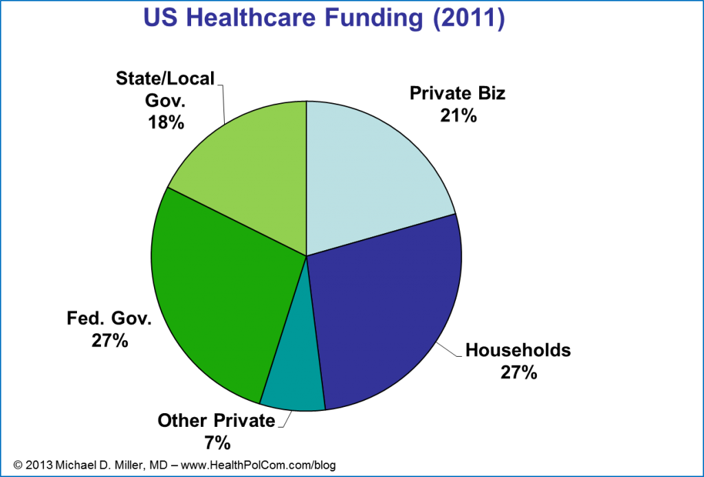 US Healthcare Funding Sources - 2011