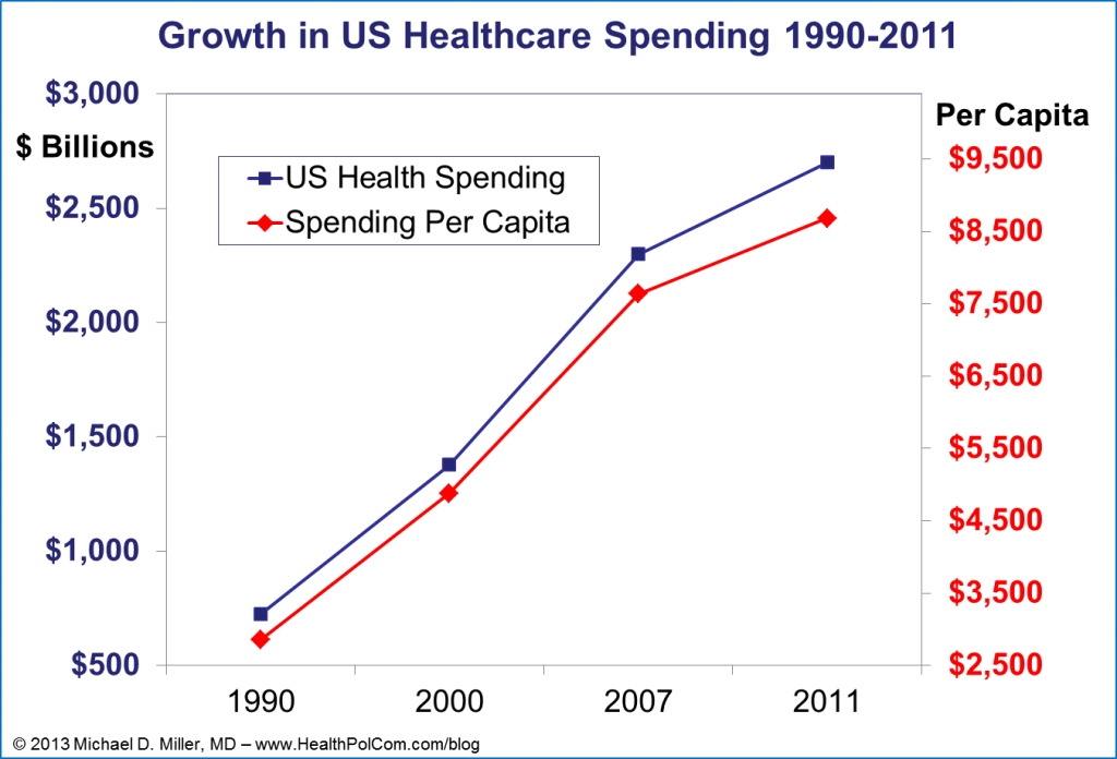 US Healthcare Spending 1990-2011