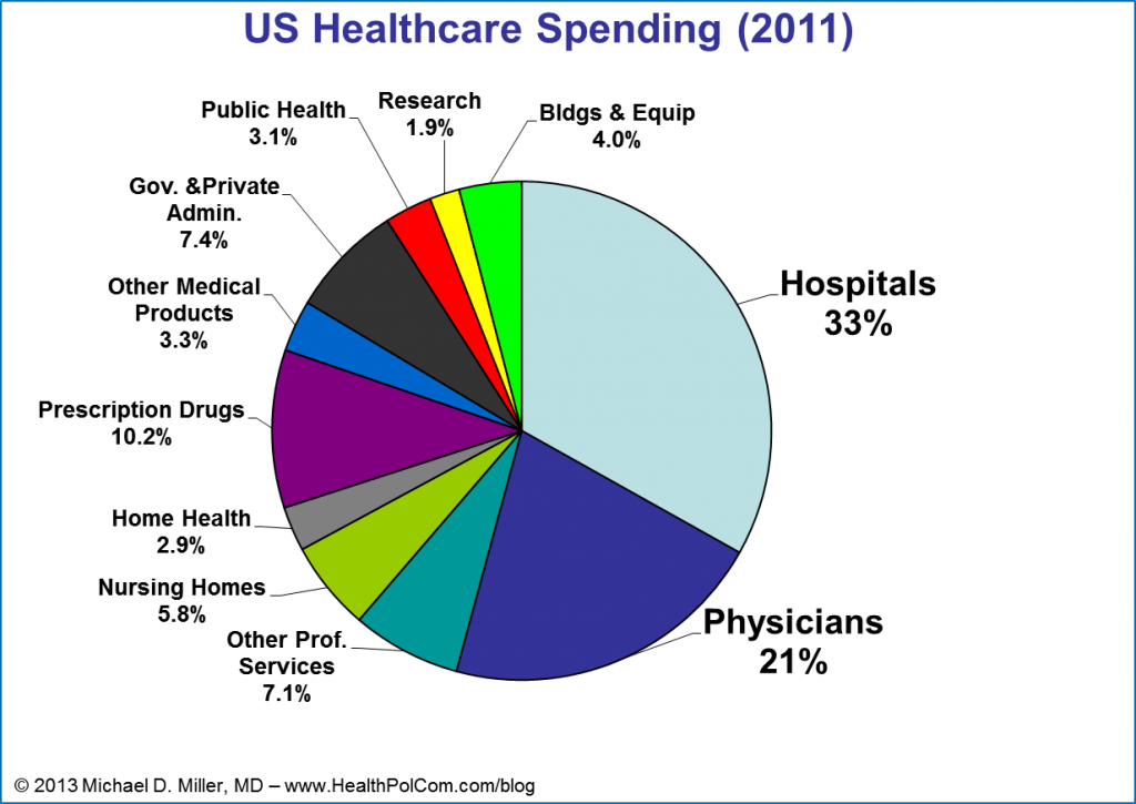 US Healthcare Spending 2011