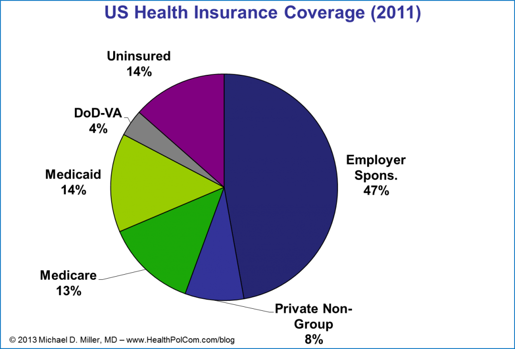 US Health Insurance Coverage - 2011