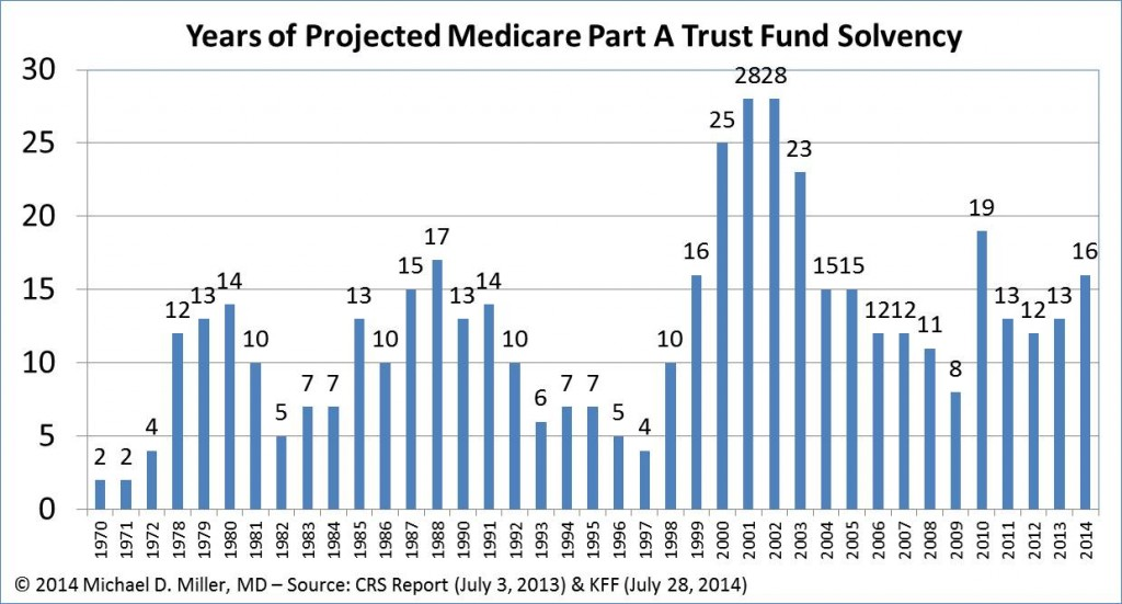 Medicare Trust Fund Solvency - 07-28-14-v2